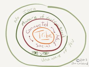 Tribe Circles by JL via Paper